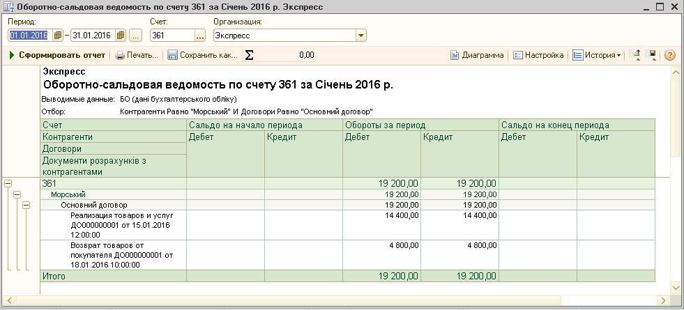 счетов бухгалтерского учета ru курсовая работа по учебной дисциплине Бухгалтерская финансовая отчетность Тема Виды состав бухгалтерской отчетности анализ и аудит